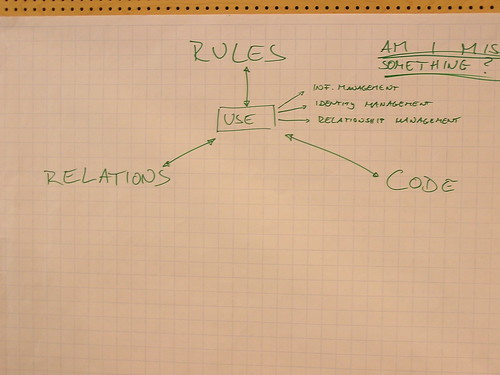 Rules, Relations, Code, a model to describe SoSo
