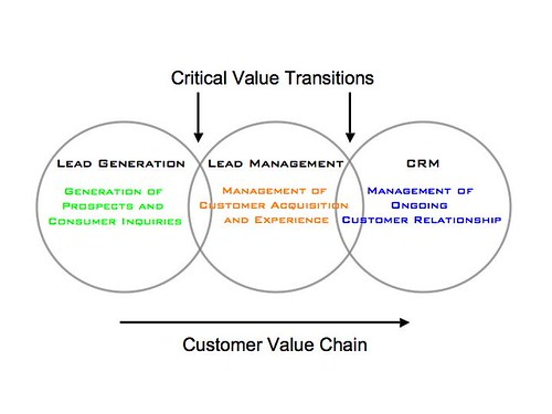 Customer Management Chart