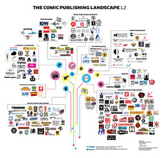 The Comic Publishing Landscape v1.2 (MassiveKontent) Tags: infographic comicbooks comicpublishers manga graphicnovels comics publishers infografía illustration diagram chart
