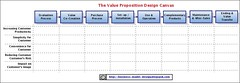 Value Proposition Design Canvas (Alex Osterwalder) Tags: alex design model business alexander value strategy consulting proposition businessmodel valueproposition osterwalder businessmodeldesign livecycle alexanderosterwalder alexosterwalder valuepropositiondesign valuepropositionlifecycle strategycanvas