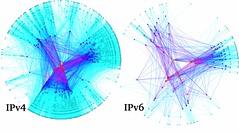 Comparative Analysis of IPv4 & IPv6