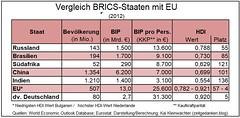 Vergleich_BRICS_Staaten