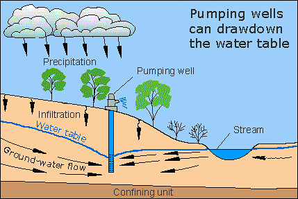 The water cycle / drawdown and subsidence by trudeau