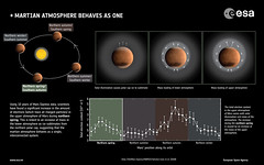 Martian atmosphere behaves as one (europeanspaceagency) Tags: esa europeanspaceagency space universe cosmos spacescience science spacetechnology tech technology mars marsexpress atmosphere inforgraphic redplanet solarsystem planetaryscience