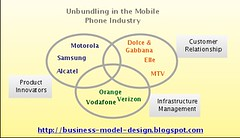 Unbundling the Mobile Phone Industry (Alex Osterwalder) Tags: orange industry mobile john model phone business motorola mobilephone vodafone verizon alcatel hagel dolcegabbana johnhagel businessmodel businessdesign businessmodeldesign unbundling unbundlingthecorporation mobilephoneindustry