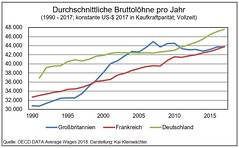 Durchschnittliche Bruttolöhne Großbritannien Frankreich Deutschland 1990 - 2017