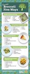 Frozen Broccoli Five Ways infographic (USDAgov) Tags: centerfornutritionpolicyandpromotion cnpp myplatemywins choosemyplategov cooking dietaryguidelinesforamericans myplate nutrition frozenfood broccoli recipes foodgroups whatscooking