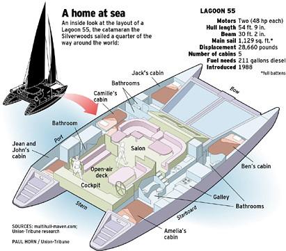 Catamaran Lagoon 55