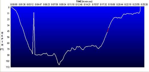 geotagged log graph scuba diving spiegelgrove geolat25066667 geolong80311