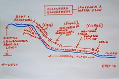 escarpment profile copy (bilateral) Tags: map diagram escarpment illawarra creeks drawing handdrawn woti walkingupstream