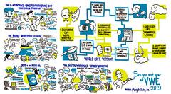 Graphic Recording: Virtual Workplace Evolution - Day 2 (playability_de) Tags: julian juliankucklich juliankücklich playabilityde playability visualization visualthinking visualfacilitation vizthink graphicrecording graphicfacilitation graphic facilitation recording illustration drawing kucklich kücklich workplace technology