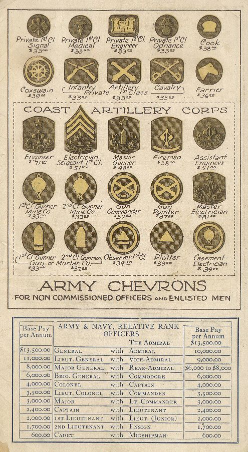 U. S. Army Rank Card From 1917 (front)