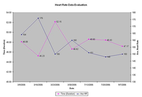Heart Rate Data Chart