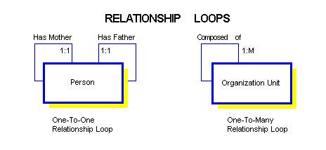 Er diagram family tree electrical work wiring diagram recursion in e r relationships rh it toolbox com empty family tree diagram family tree printable ccuart Choice Image