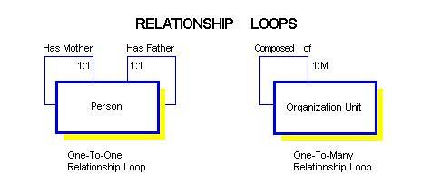 grep in files recursive relationship