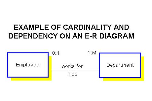 interpreting cardinality and dependency on an e r diagramemployee works for a minimum  i e   dependency  of zero     departments and a maximum  i e   cardinality  of one     department  a department has a minimum