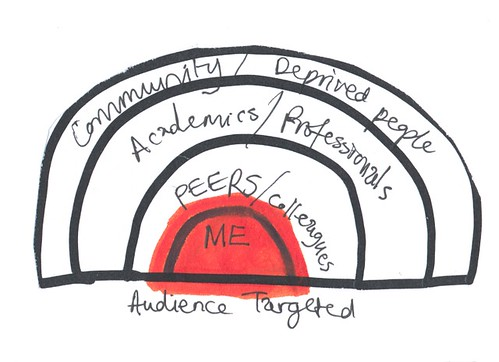 Free Evaluation Service - audiences dial